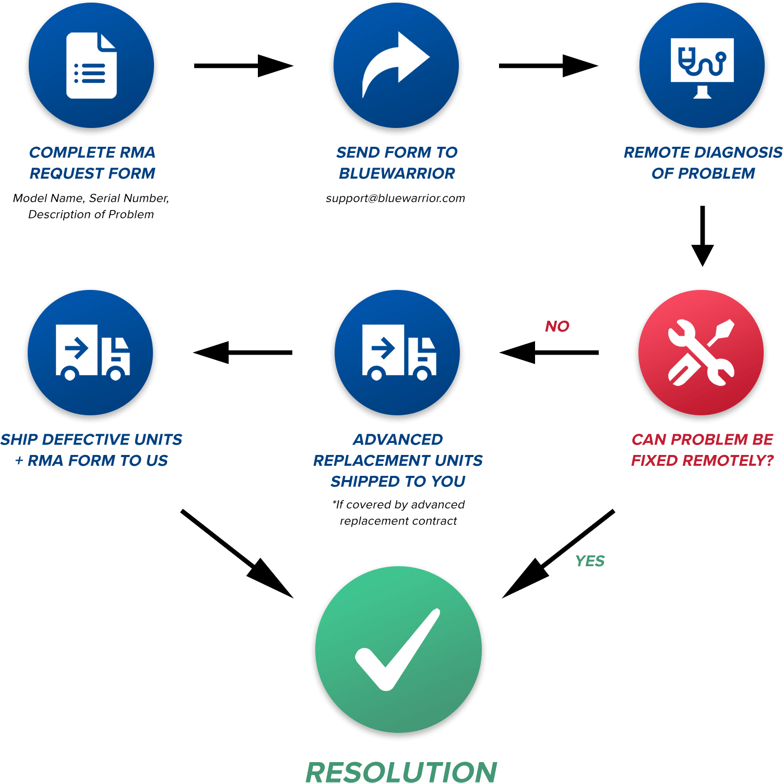 rma flowchart graphic
